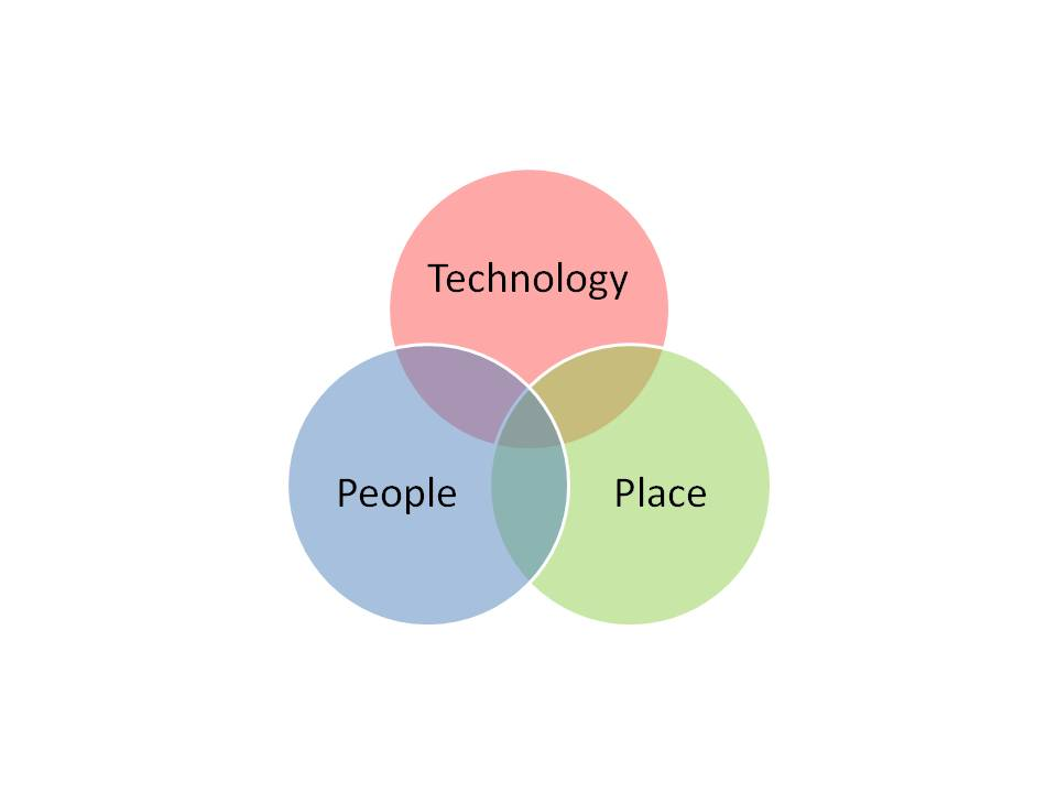 TechnologyPeoplePlace